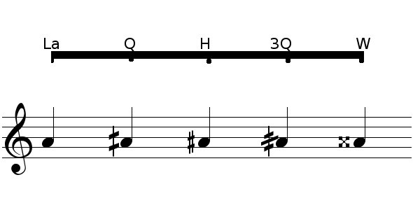 Musifying Blog Archive On Notating Arabic Music In Western