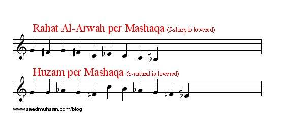 Example 1 (Rahat Al-Arwah Vs. Huzam Per Mashaqa)